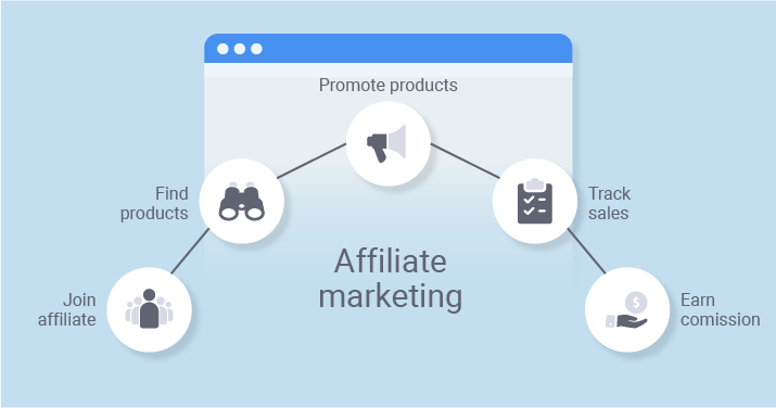 12 Ways You Can Earn Commissions from Web Hosting Affiliate Programs